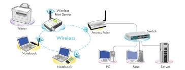 ugl2454 su2 for wireless network an access point the wireless print server can be setup in infrastructure mode