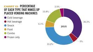 Vending Machine Industry Statistics Magnificent Micro Markets Lift Vending Industry Revenue To 4848 Billion