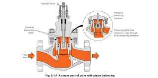 pages control valves slide valves spindle operated