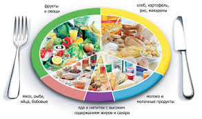 Коротко о правильном питании Оздоровительные группы Фотеева А Н  Коротко о правильном питании