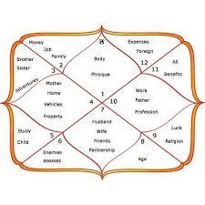 Horoscope Janam Kundali Service Provider From Kanpur