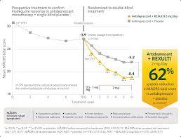 Antidepressant Washout Chart Rexulti Brexpiprazole Efficacy