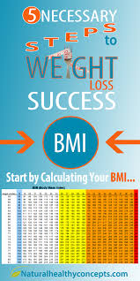 5 Necessary Steps to Weight Loss Success - Healthy Concepts with a ...