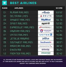 Spirit Awards Chart 2017 2019s Best Airlines