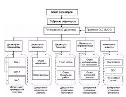 Отчет производственной практики по связям с общественностью Учебная практика по специальности Связи с общественностью Отчёт по практике