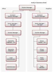 Organization Chart Toyota Motor Related Keywords