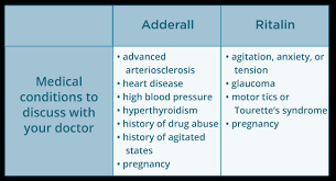 Methylphenidate Dosage Chart Adderall Vs Ritalin Whats The Difference