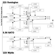 223 Vs 556 Ballistics Chart 223 Vs 5 56 Nato Vs 223 Wylde Will Your Gun Blow Pew