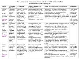 essay modes summary of research on modes of peer assessment you re  summary of research on modes of peer assessment you re the teacher 2006 surveyed students in