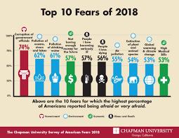 America's Top Fears 2018 - Chapman University Survey of American ...