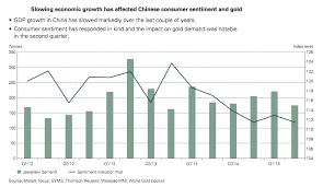Global Gold Demand Chart Global Gold Demand Hits Six Year Low As China India Buy