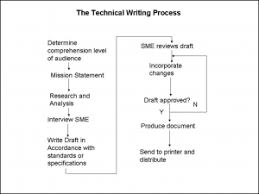 how are creative writing technical writing essay and seo copy technical writing