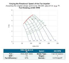 How To Read A Fan Curve Chart Mine Fan Application And Operation Howden