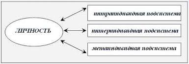 Первоисточники Структура личности Н И Рейнвальд