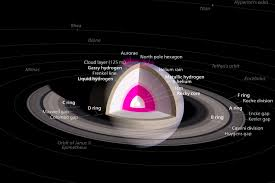saturn s size saturn 6th planet from sun ringed planet gas giant 2nd largest