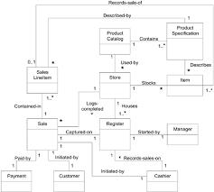 Domain Model Nextgen Pos Domain Model Applying Uml And Patterns An