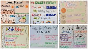 3rd Grade Anchor Charts Were In Love With These 23 Fantastic 2nd Grade Anchor Charts
