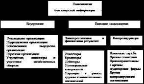 Дипломная работа Бухгалтерская отчетность организации состав  Пользователей бухгалтерской отчетности можно разделить на две большие группы внешние и внутренние