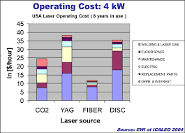 Fiber Laser Cutting Speed Chart Laser Comparison Cutting Speed And Rate Of Feed Jmtusa