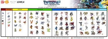 Digimon Digivolution Chart Season 1 76 Comprehensive Digimon Monsters Evolution Chart