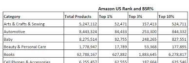Amazon Product Rank And Bsr Charts For The Us Uk And Europe