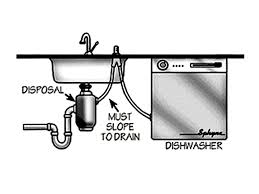 with a garbage disposal clogged dishwasher drain