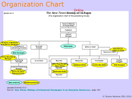 The New Times Online The Organization Chart Of The