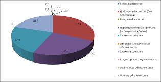 Архивы вертикальный горизонтальный анализ бухгалтерского баланса  В статье проведен вертикальный и горизонтальный анализ бухгалтерского баланса предприятия в частности приведены 2 расчетные таблицы с подробными выводами