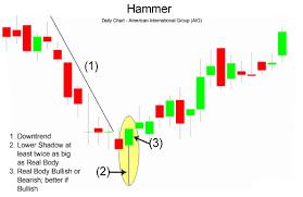 Technical Analysis Hammer Metatrader 4 Codebase Best Sentiment