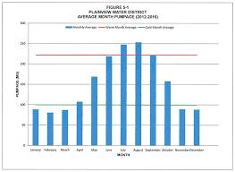Water Usage Chart Average Usage Chart Plainview Water District