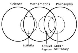Philosophy Venn Diagram Practice