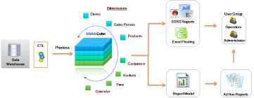 Msas Cubes Create First Olap Cube In Sql Server Analysis Services Codeproject
