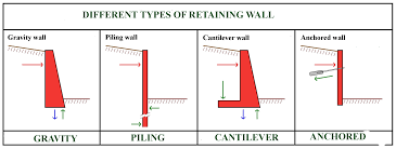 counter fort ressed retaining wall