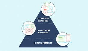digital marketing for health clubs introduction your marketing digital marketing for health clubs introduction your marketing pyramid