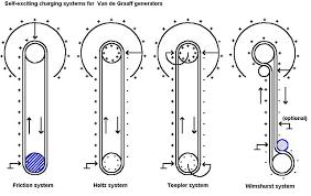 van der graaf generator how it works electrostatics simple van de graaff generator with friction only