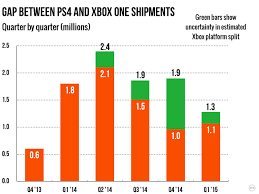 Ps4 Vs Xbox One Sales Chart 2015 Xbox One Slowly Narrows Its Quarterly Sales Deficit Against