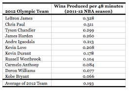 Basketball Chart Statistics Kobes Hoop Dreaming When He Says His Team Could Beat