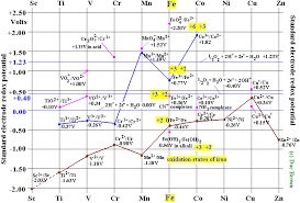 the electrode potential chart above highlights the values for various oxidation states of iron