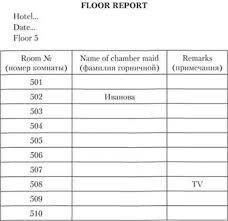 Основные технологические документы АХС гостиницы Технологии  Образец персонального задания горничной