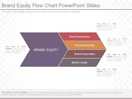 Brand Equity Flow Chart Powerpoint Slides Powerpoint Templates