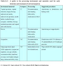 Spaulding Classification Chart Colposcopy And Treatment Of Cervical Intraepithelial