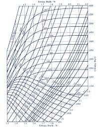 Solved Compressible Flow Using The Mollier Diagram Fig A