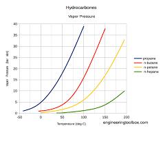 Vapor Pressure Chart Hydrocarbones Vapor Pressure