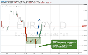 How To Identify Supply And Demand Zones On A Chart 6 Secret Tips For Supply And Demand Trading