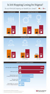 job hopping losing its bad rap infographic is job hopping losing its bad rap infographic