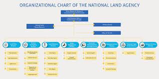 Wisynco Organizational Chart Organzational Chart National Land Agency One Agency One