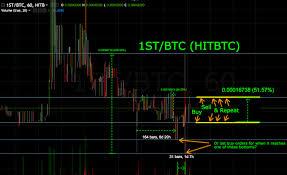Bitcoin Candlestick Chart Bitcoin Candlestick Chart Import Ethereum Wallet To Ledger