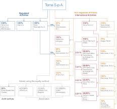 Corporate Structure Terna Spa
