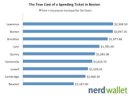 Massachusetts Driving Fines Chart The True Cost Of A Speeding Ticket In Boston