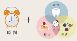 「むし歯の原因」の画像検索結果